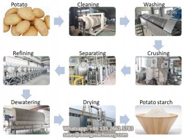 High quality potato starch processing plant factory price for sale